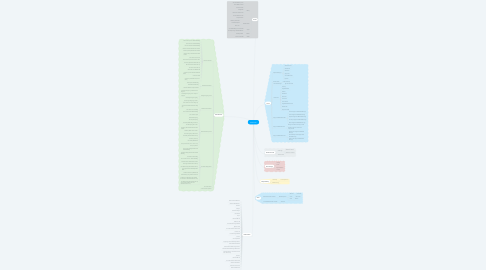 Mind Map: Starbucks