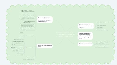 Mind Map: Методика  вивчення теми «Бази даних та системи управління базами даних»
