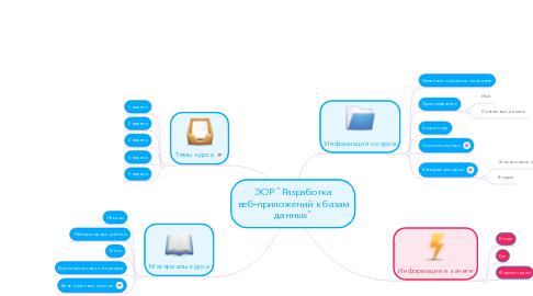 """Mind Map: ЭОР """"Разработка веб-приложений к базам данных"""""""