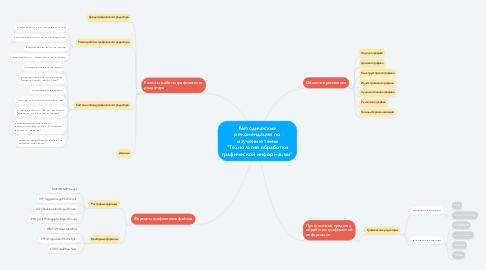 """Mind Map: Методические рекомендации по изучению темы """"Технология обработки графической информации"""""""