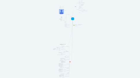 Mind Map: Konsum