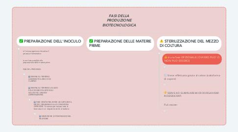 Mind Map: FASI DELLA PRODUZIONE BIOTECNOLOGICA