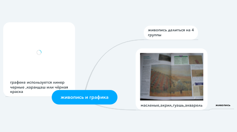 Mind Map: живопись и графика