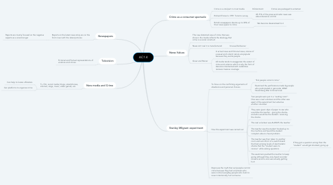 Mind Map: AC1.4