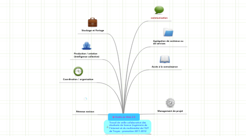 Mind Map: Outils du Web 2.0