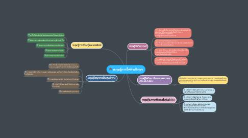 Mind Map: ทฤษฎีการให้คำปรึกษา