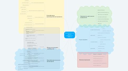 Mind Map: Производственный процесс предприятия сервиса