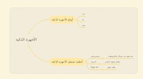 Mind Map: الأجهزة الذكية