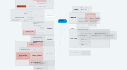 Mind Map: DESARROLLO / PRODUCCION