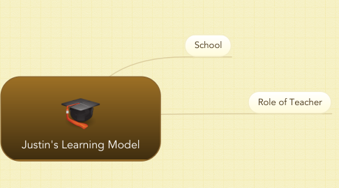 Mind Map: Justin's Learning Model
