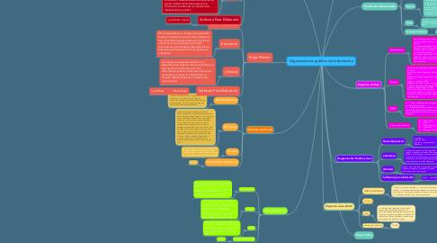 Mind Map: Organizadores gráficos de información