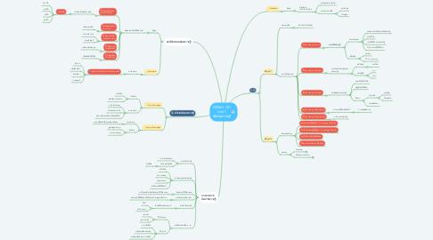 Mind Map: GEN61-151 Unit 1 สังคมความรู้