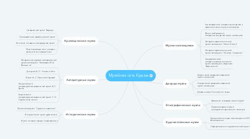 Mind Map: Музейная сеть Крыма