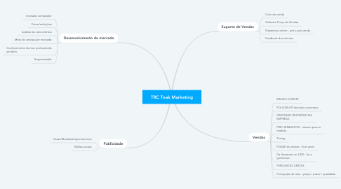 Mind Map: TRC Teak Marketing