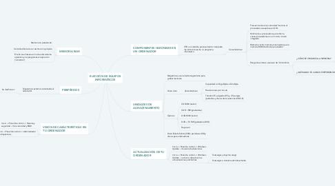 Mind Map: ELECCIÓN DE EQUIPOS INFORMÁTICOS