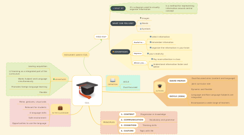 Mind Map: CLIL