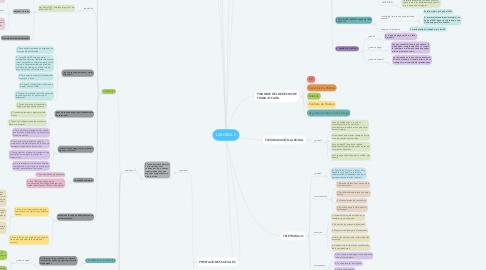Mind Map: LABORAL 2