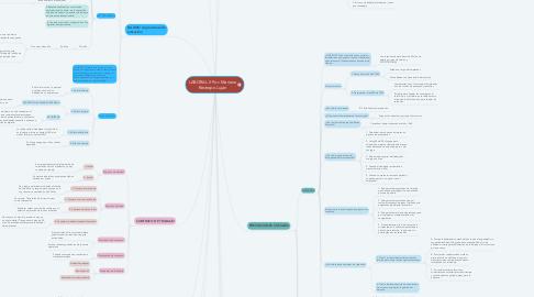 Mind Map: LABORAL II Por: Mariana Restrepo Luján