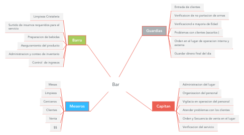 Mind Map: Bar