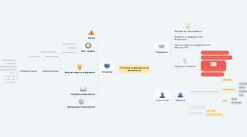 Mind Map: Система информационной безопасности