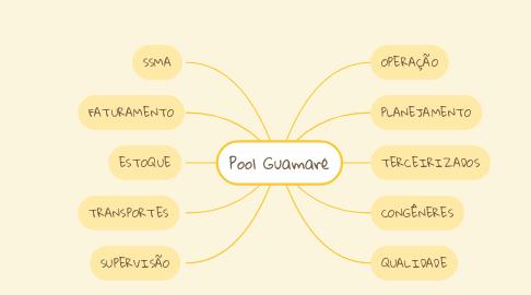 Mind Map: Pool Guamaré