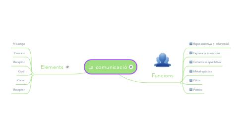 Mind Map: La comunicació