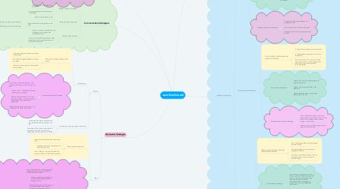 Mind Map: Jack MacDonald