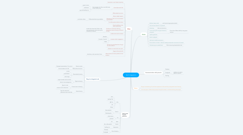 Mind Map: Tech integration