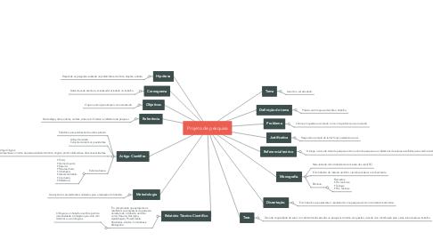 Mind Map: Projeto de pesquisa