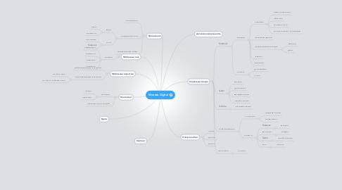Mind Map: Moneta Digital