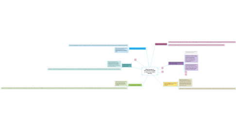 Mind Map: Effectiveness of Instructional Concepts in improving student learning
