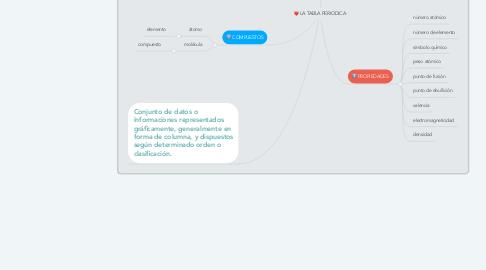 Mind Map: LA TABLA PERIODICA