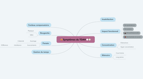 Mind Map: Symptômes du TDAH