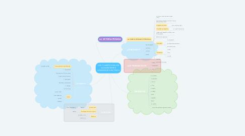Mind Map: LOS 7 HABITOS DE LOS ADOLESCENTES ALTAMENTE EFECTIVOS