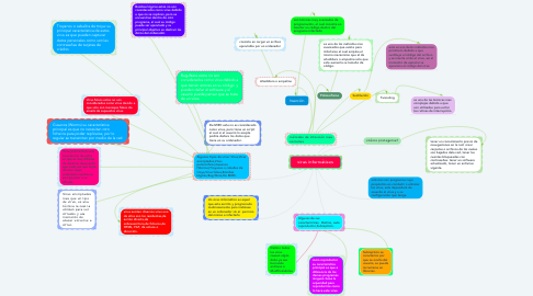 Mind Map: virus informáticos