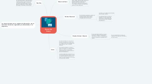 Mind Map: Diseño de bases de datos relacionales