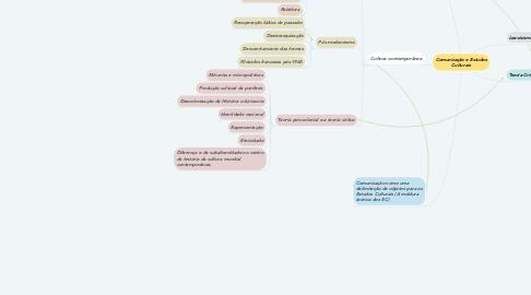 Mind Map: Comunicação e Estudos Culturais