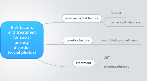 Mind Map: Risk factors and treatment for social anxiety disorder (social phobia)