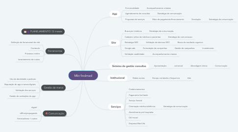 Mind Map: Mkt findmed