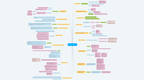 Mind Map: REGULACIÓN DE LA ACTIVIDAD COMERCIAL