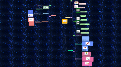 Mind Map: เครื่องมือพื้นฐาน