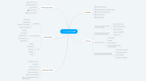 Mind Map: La creatividad