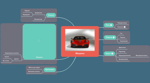 Mind Map: Машина