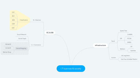 Mind Map: I.T business & soceity