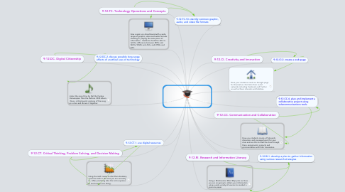 Mind Map: EDT 510 Week #4 METS Technology Plan