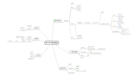 Mind Map: PURE 综合连锁店