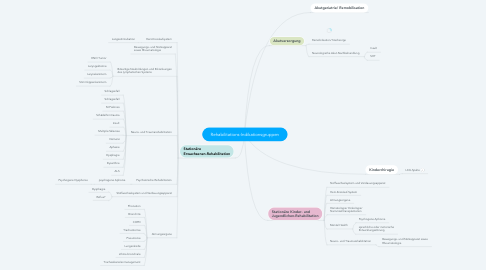 Mind Map: Rehabilitations-Indikationsgruppen