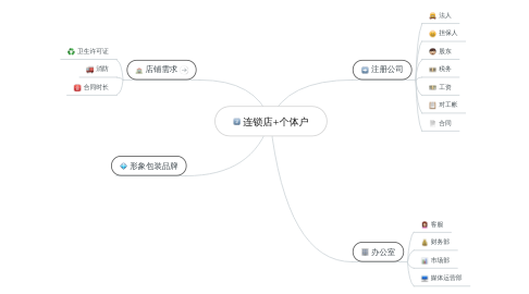 Mind Map: 连锁店+个体户