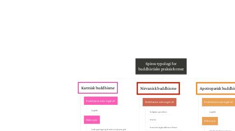 Mind Map: Spiros typologi for buddhistiske praksisformer