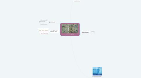 Mind Map: (Séance 1) Méthodologie documentaire 2018/2019
